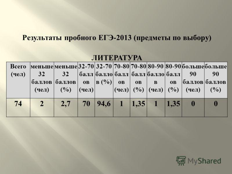 Результаты пробного ЕГЭ -2013 ( предметы по выбору ) ЛИТЕРАТУРА Всего ( чел ) меньше 32 баллов ( чел ) меньше 32 баллов (%) 32-70 балл ов ( чел ) 32-70 балло в (%) 70-80 балл ов ( чел ) 70-80 балл ов (%) 80-90 балло в ( чел ) 80-90 балл ов (%) больше