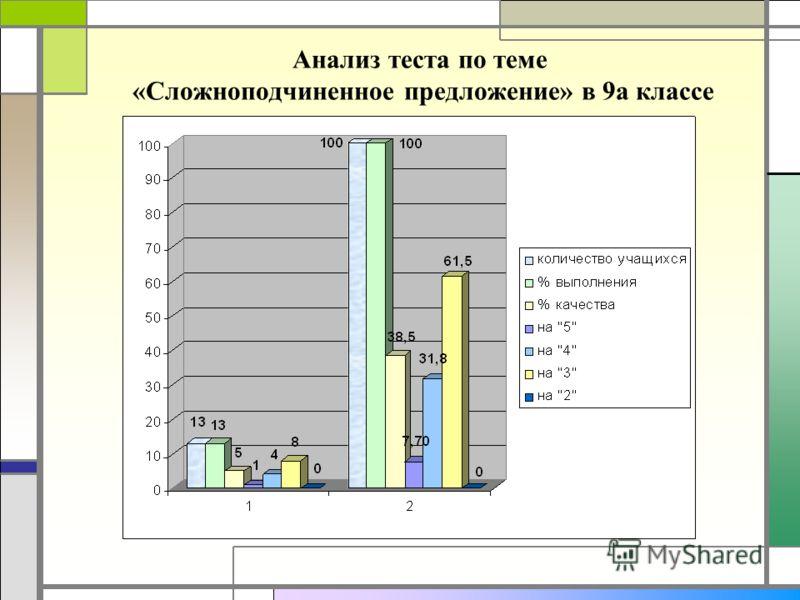 Анализ теста по теме «Сложноподчиненное предложение» в 9а классе