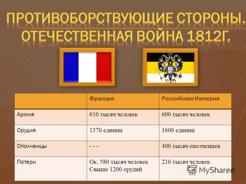 ФранцияРоссийская Империя Армия 610 тысяч человек600 тысяч человек Орудия 1370 единиц1600 единиц Ополченцы - - -400 тысяч ополченцев Потери Ок. 580 тысяч человек Свыше 1200 орудий 210 тысяч человек
