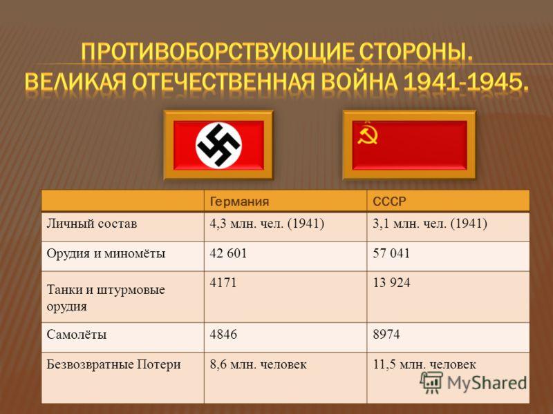 ГерманияСССР Личный состав4,3 млн. чел. (1941)3,1 млн. чел. (1941) Орудия и миномёты42 60157 041 Танки и штурмовые орудия 417113 924 Самолёты48468974 Безвозвратные Потери8,6 млн. человек11,5 млн. человек