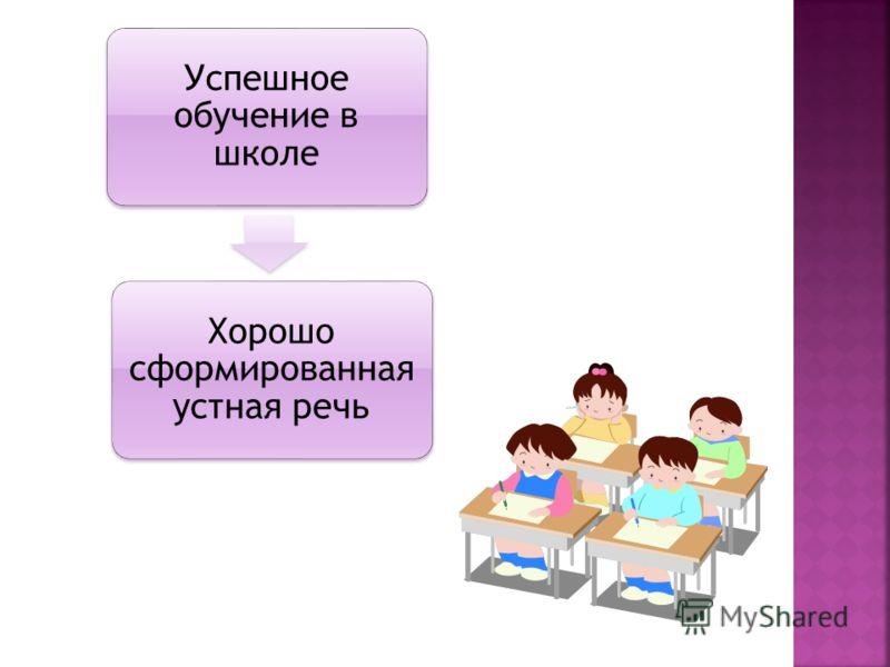 Успешное обучение в школе Хорошо сформированная устная речь