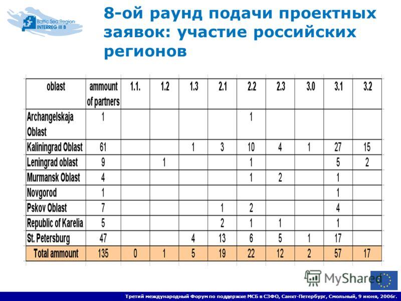 Третий международный Форум по поддержке МСБ в СЗФО, Санкт-Петербург, Смольный, 9 июня, 2006г. 8-ой раунд подачи проектных заявок: участие российских регионов