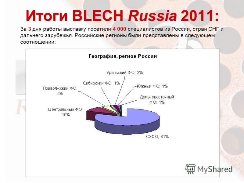 Итоги BLECH Russia 2011: За 3 дня работы выставку посетили 4 000 специалистов из России, стран СНГ и дальнего зарубежья. Российские регионы были представлены в следующем соотношении: