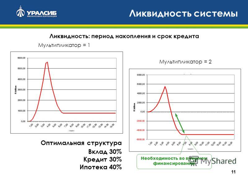 11 Ликвидность системы Мультипликатор = 1 Мультипликатор = 2 Ликвидность: период накопления и срок кредита Необходимость во внешнем финансировании Вклад 30% Кредит 30% Ипотека 40% Оптимальная структура