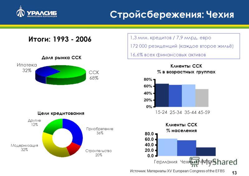 13 Стройсбережения: Чехия Итоги: 1993 - 2006 Доля рынка ССК ССК 68% Ипотека 32% Клиенты ССК % населения ГерманияЧехия Австрия Клиенты ССК % в возрастных группах 15-24 25-3435-4445-59 Цели кредитования Приобретение 36% Модернизация 32% Строительство 2