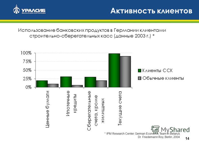 14 Активность клиентов Использование банковских продуктов в Германии клиентами строительно-сберегательных касс (данные 2003 г.) * * IPM Research Center, German Economic Team in Belarus Dr. Friedemann Roy, Berlin, 2004