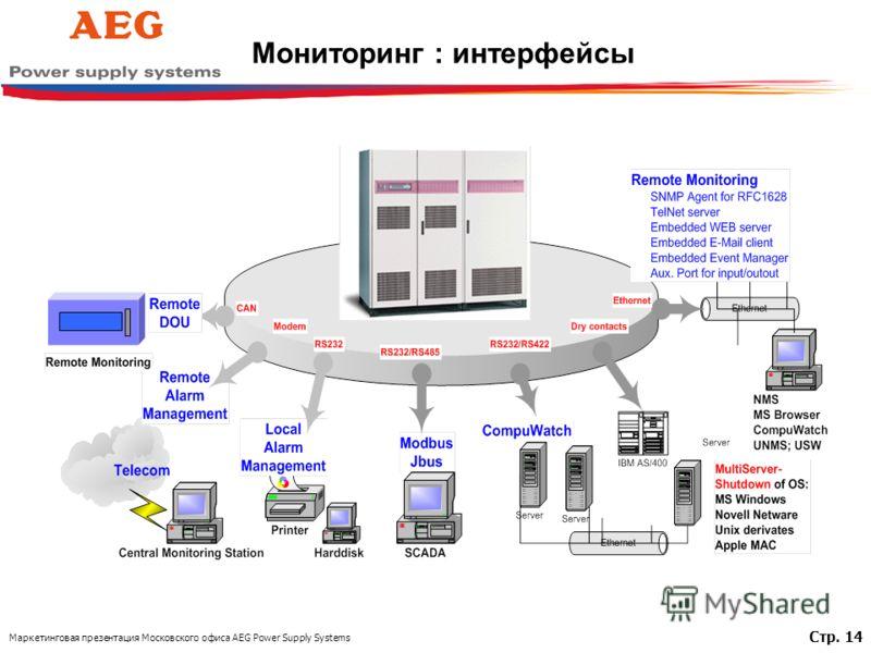 Маркетинговая презентация Московского офиса AEG Power Supply Systems Стр. 14 Мониторинг : интерфейсы