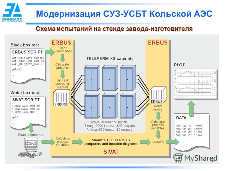 19 Модернизация СУЗ-УСБТ Кольской АЭС Схема испытаний на стенде завода-изготовителя