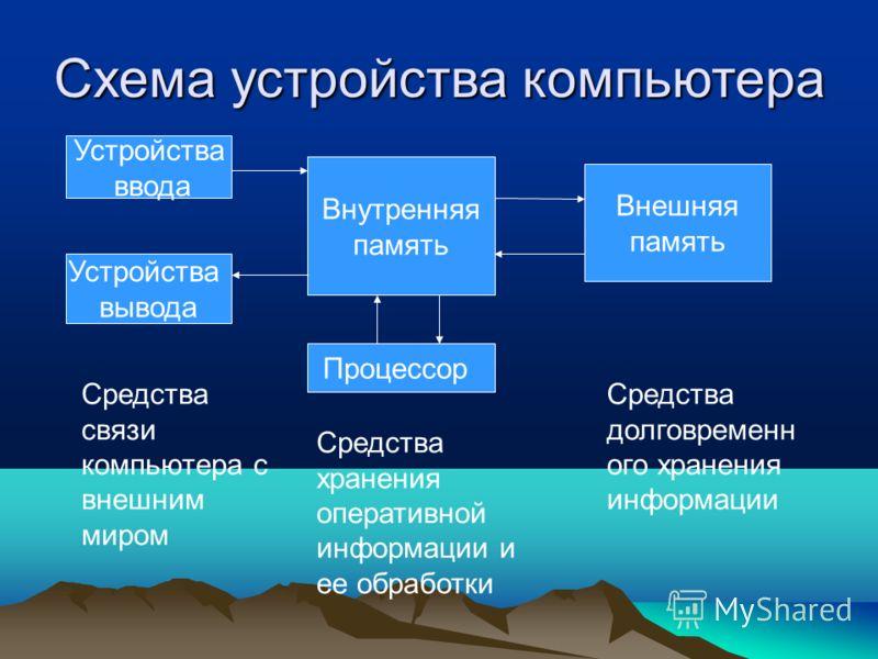 Схема устройства компьютера