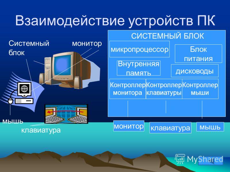 Взаимодействие устройств ПК Системный блок монитор клавиатура мышь микропроцессор Блок питания Внутренняя память дисководы Контроллер монитора Контроллер клавиатуры Контроллер мыши монитор клавиатура мышь СИСТЕМНЫЙ БЛОК