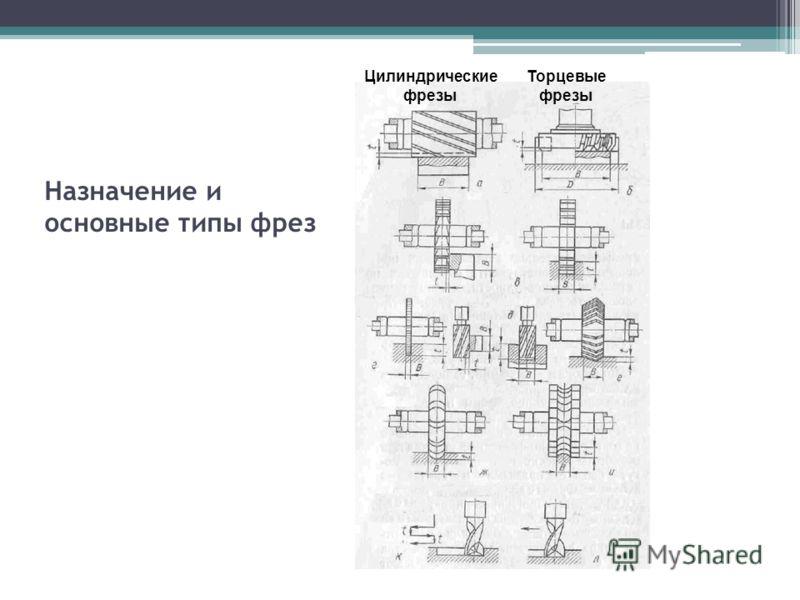 Назначение и основные типы фрез Цилиндрические фрезы Торцевые фрезы