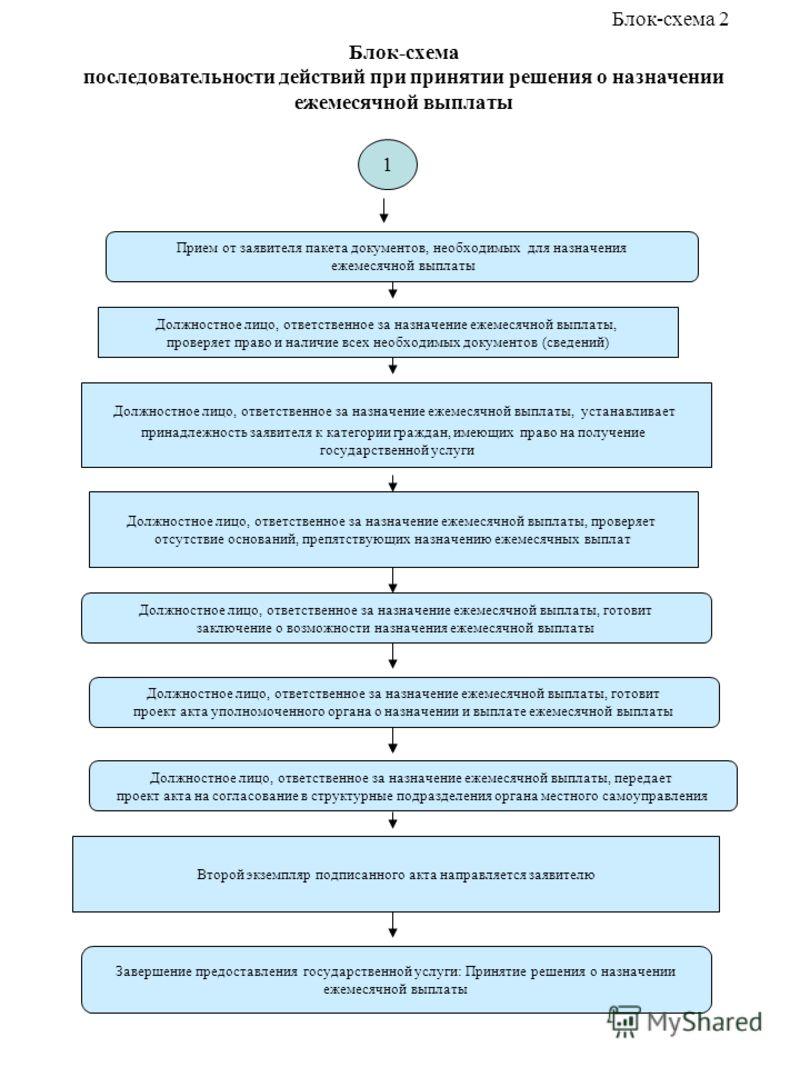 Блок-схема последовательности действий при принятии решения о назначении ежемесячной выплаты Прием от заявителя пакета документов, необходимых для назначения ежемесячной выплаты Должностное лицо, ответственное за назначение ежемесячной выплаты, прове