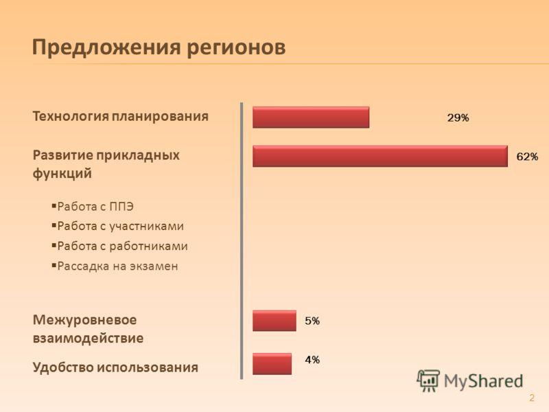 Предложения регионов 2 62% 4% 29% Межуровневое взаимодействие Развитие прикладных функций Удобство использования Технология планирования 5% Работа с ППЭ Работа с участниками Работа с работниками Рассадка на экзамен