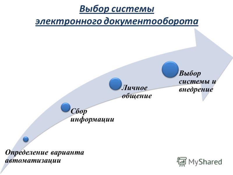 Выбор системы электронного документооборота Определение варианта автоматизации Сбор информации Личное общение Выбор системы и внедрение
