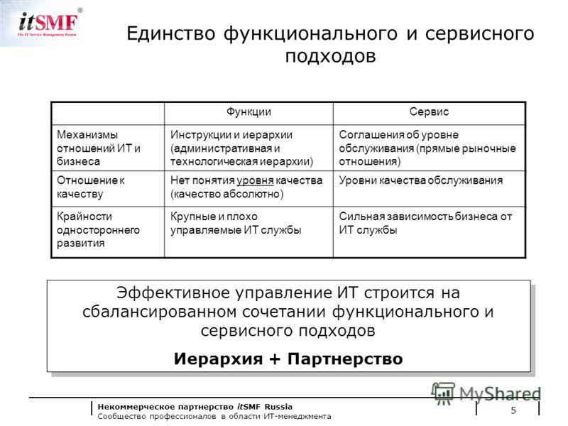 Некоммерческое партнерство itSMF Russia Сообщество профессионалов в области ИТ-менеджмента Единство функционального и сервисного подходов ФункцииСервис Механизмы отношений ИТ и бизнеса Инструкции и иерархии (административная и технологическая иерархи