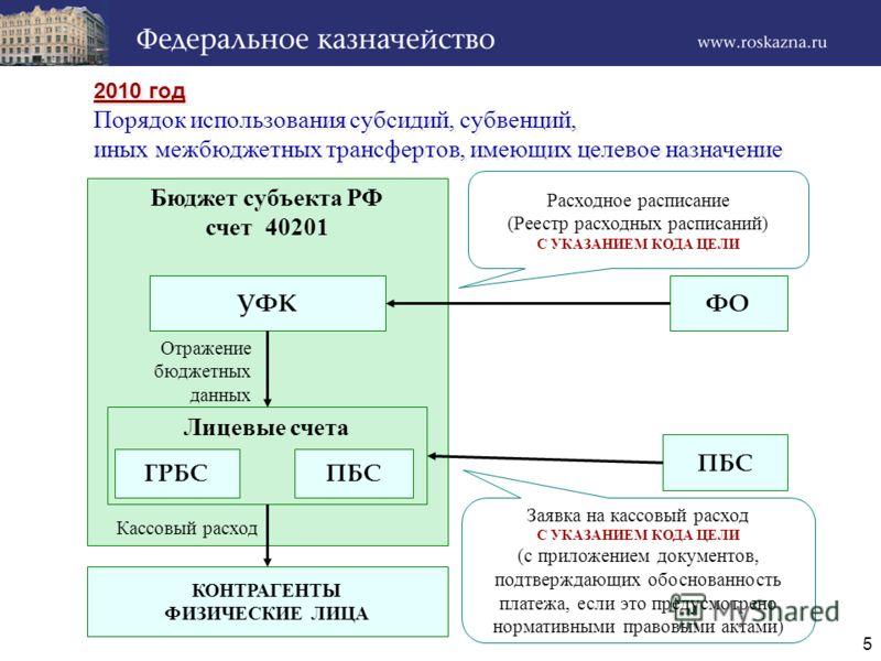5 2010 год Порядок использования субсидий, субвенций, иных межбюджетных трансфертов, имеющих целевое назначение 2010 год Порядок использования субсидий, субвенций, иных межбюджетных трансфертов, имеющих целевое назначение Бюджет субъекта РФ счет 4020