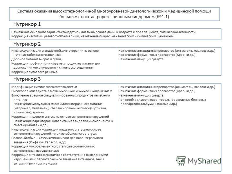 Система оказания высокотехнологичной многоуровневой диетологической и медицинской помощи больным с постгастрорезекционным синдромом (К91.1) Назначение основного варианта стандартной диеты на основе данных возраста и пола пациента, физической активнос