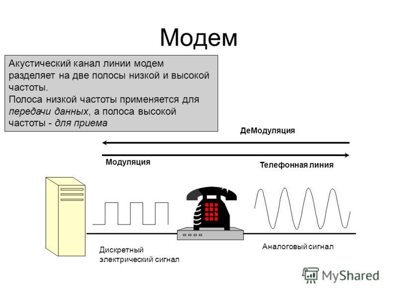 Модем Акустический канал линии модем разделяет на две полосы низкой и высокой частоты. Полоса низкой частоты применяется для передачи данных, а полоса высокой частоты - для приема Дискретный электрический сигнал Аналоговый сигнал Телефонная линия ДеМ