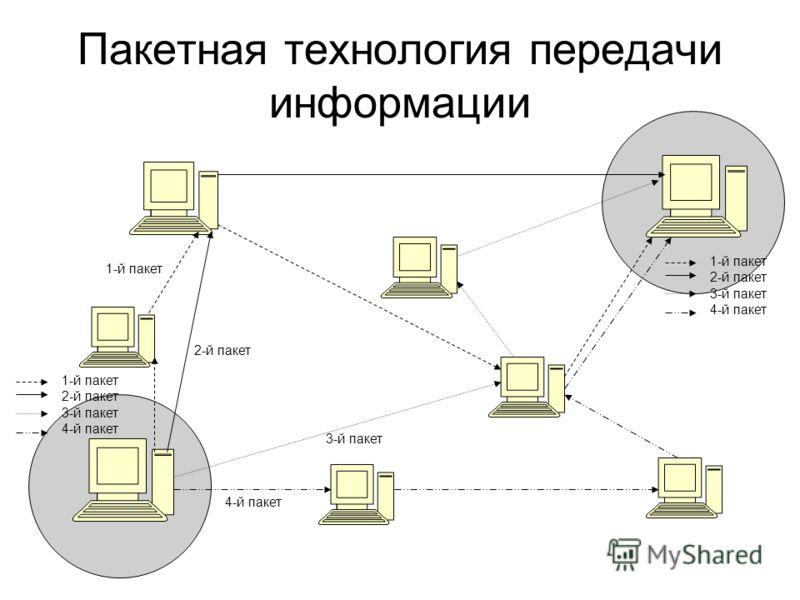 Пакетная технология передачи информации 1-й пакет 2-й пакет 3-й пакет 4-й пакет 1-й пакет 2-й пакет 3-й пакет 4-й пакет 1-й пакет 2-й пакет 3-й пакет 4-й пакет