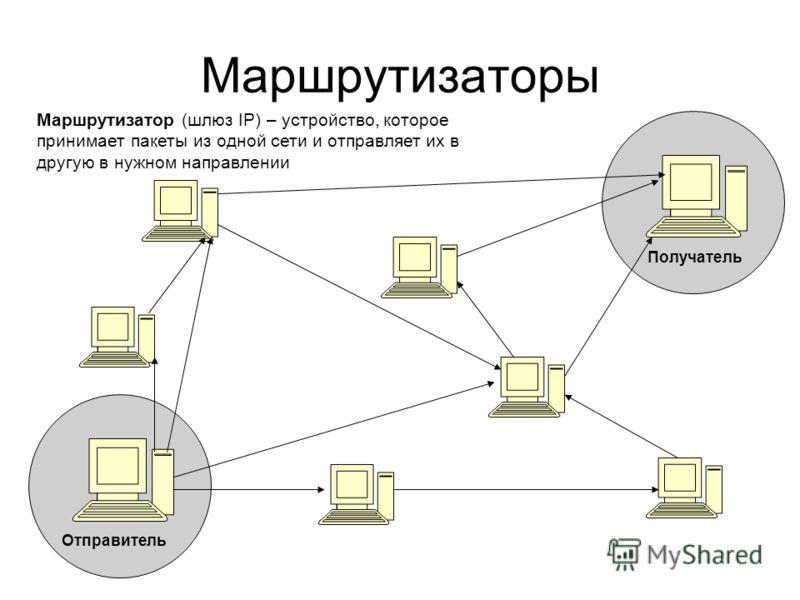 Маршрутизаторы Маршрутизатор (шлюз IP) – устройство, которое принимает пакеты из одной сети и отправляет их в другую в нужном направлении Отправитель Получатель