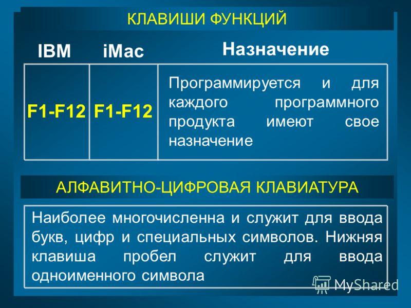 КЛАВИШИ ФУНКЦИЙ F1-F12 Программируется и для каждого программного продукта имеют свое назначение АЛФАВИТНО-ЦИФРОВАЯ КЛАВИАТУРА Наиболее многочисленна и служит для ввода букв, цифр и специальных символов. Нижняя клавиша пробел служит для ввода одноиме