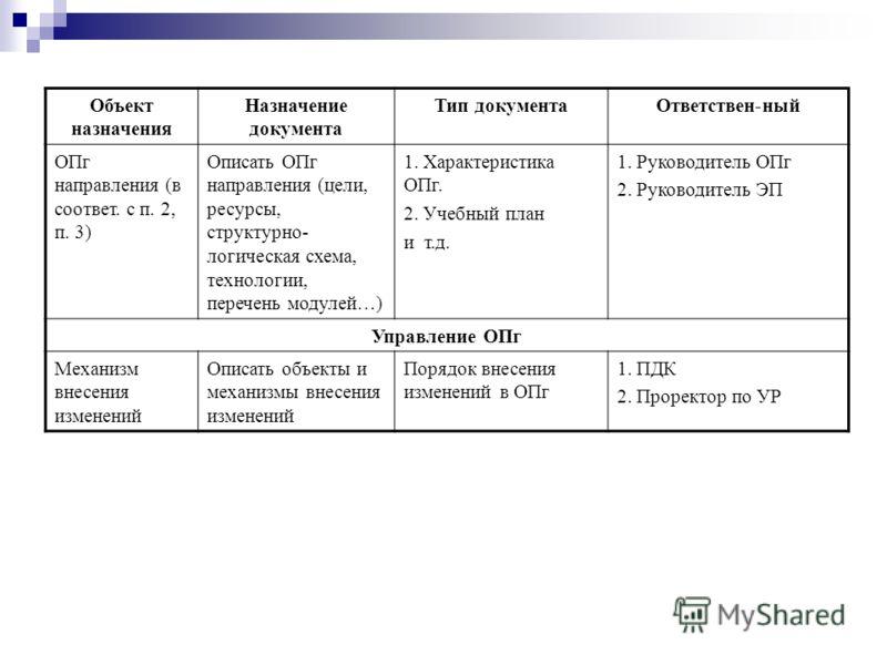 Объект назначения Назначение документа Тип документаОтветствен-ный ОПг направления (в соответ. с п. 2, п. 3) Описать ОПг направления (цели, ресурсы, структурно- логическая схема, технологии, перечень модулей…) 1. Характеристика ОПг. 2. Учебный план и