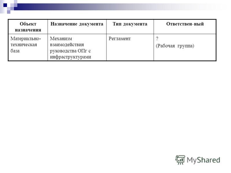 Объект назначения Назначение документаТип документаОтветствен-ный Материально- техническая база Механизм взаимодействия руководства ОПг с инфраструктурами Регламент? (Рабочая группа)