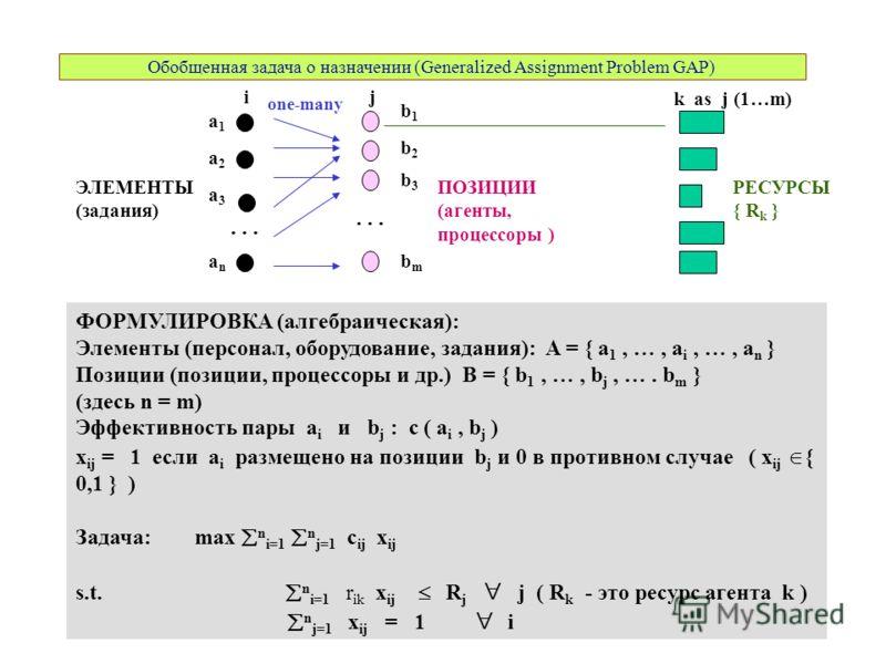 Обобщенная задача о назначении (Generalized Assignment Problem GAP) a3a3 a1a1 a2a2 anan b1b1 ФОРМУЛИРОВКА (алгебраическая): Элементы (персонал, оборудование, задания): A = { a 1, …, a i, …, a n } Позиции (позиции, процессоры и др.) B = { b 1, …, b j,