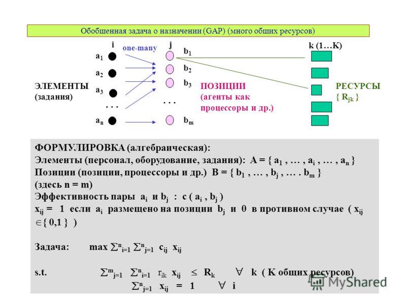 Обобщенная задача о назначении (GAP) (много общих ресурсов) a3a3 a1a1 a2a2 anan b1b1 ФОРМУЛИРОВКА (алгебраическая): Элементы (персонал, оборудование, задания): A = { a 1, …, a i, …, a n } Позиции (позиции, процессоры и др.) B = { b 1, …, b j, …. b m