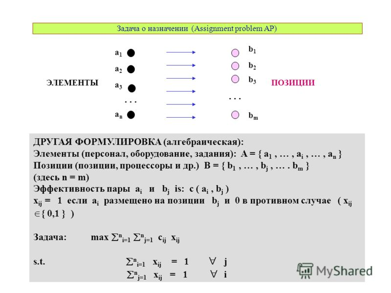 a3a3 a1a1 a2a2 anan b1b1 ДРУГАЯ ФОРМУЛИРОВКА (алгебраическая): Элементы (персонал, оборудование, задания): A = { a 1, …, a i, …, a n } Позиции (позиции, процессоры и др.) B = { b 1, …, b j, …. b m } (здесь n = m) Эффективность пары a i и b j is: c (