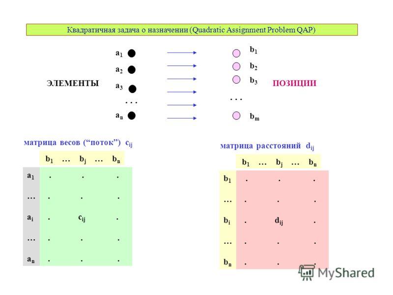 Квадратичная задача о назначении (Quadratic Assignment Problem QAP) a3a3 a1a1 a2a2 anan b1b1 b2b2 b3b3 bmbm... ЭЛЕМЕНТЫПОЗИЦИИ матрица весов (поток) c ij.... c ij.... b 1 … b j … b n a1…ai…ana1…ai…an матрица расстояний d ij.... d ij.... b 1 … b j … b
