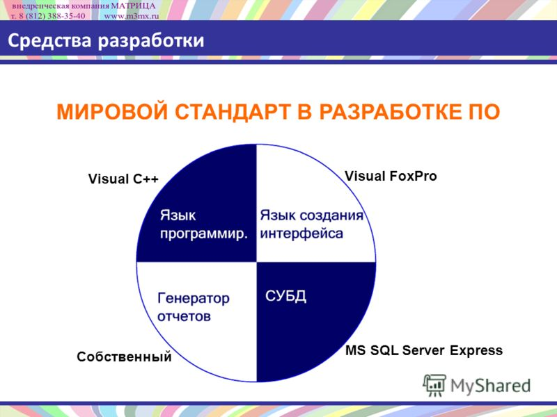 Средства разработки Visual C++ Visual FoxPro MS SQL Server Express Собственный МИРОВОЙ СТАНДАРТ В РАЗРАБОТКЕ ПО