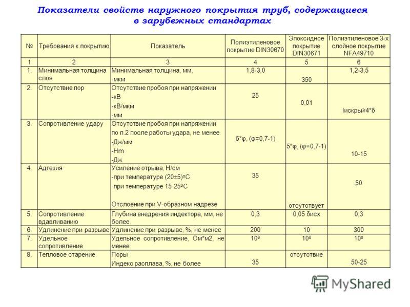 Требования к покрытиюПоказатель Полиэтиленовое покрытие DIN30670 Эпоксидное покрытие DIN30671 Полиэтиленовое 3-х слойное покрытие NFA49710 123456 1.Минимальная толщина слоя Минимальная толщина, мм, -мкм 1,8-3,0 350 1,2-3,5 2.Отсутствие порОтсутствие