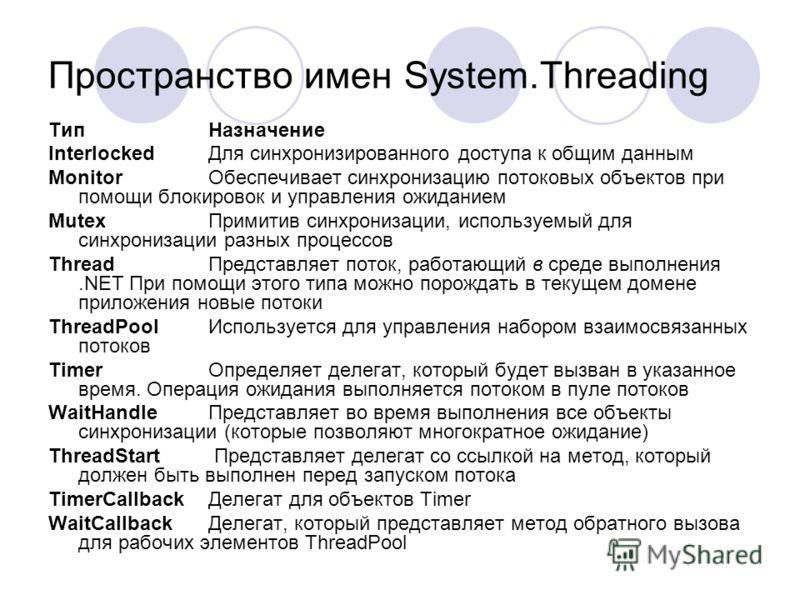 Пространство имен System.Threading Тип Назначение Interlocked Для синхронизированного доступа к общим данным Monitor Обеспечивает синхронизацию потоковых объектов при помощи блокировок и управления ожиданием Mutex Примитив синхронизации, используемый