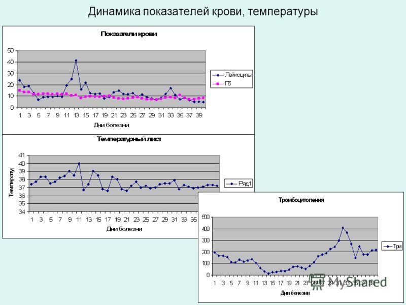 Динамика показателей крови, температуры