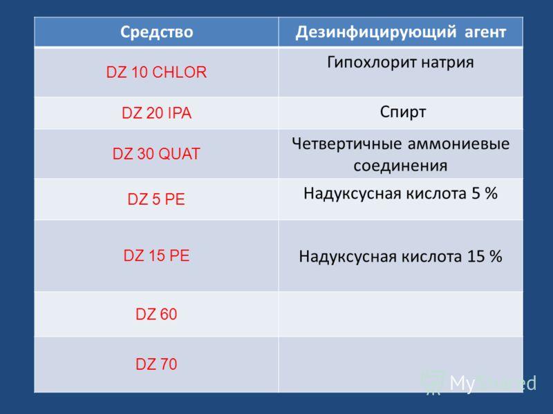 СредствоДезинфицирующий агент DZ 10 CHLOR Гипохлорит натрия DZ 20 IPA Спирт DZ 30 QUAT Четвертичные аммониевые соединения DZ 5 PE Надуксусная кислота 5 % DZ 15 PE Надуксусная кислота 15 % DZ 60 DZ 70