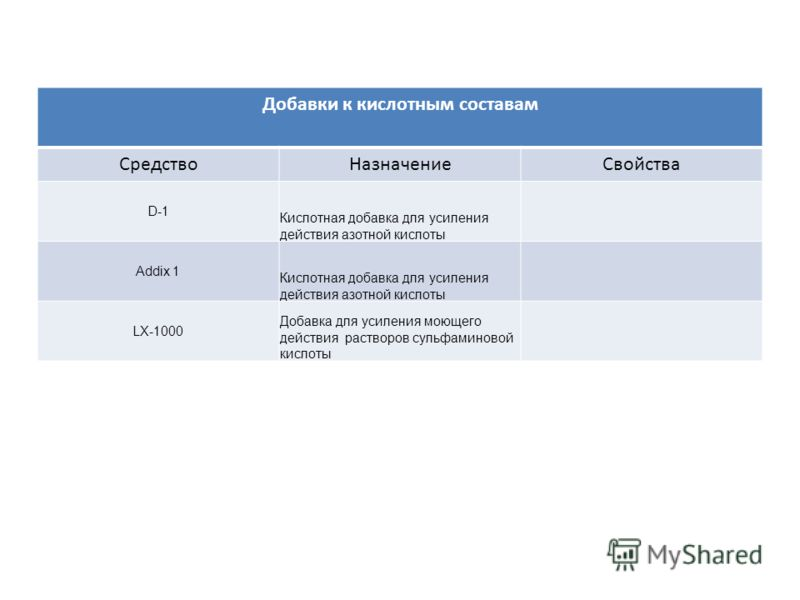 Добавки к кислотным составам СредствоНазначениеСвойства D-1 Кислотная добавка для усиления действия азотной кислоты Addix 1 Кислотная добавка для усиления действия азотной кислоты LX-1000 Добавка для усиления моющего действия растворов сульфаминовой