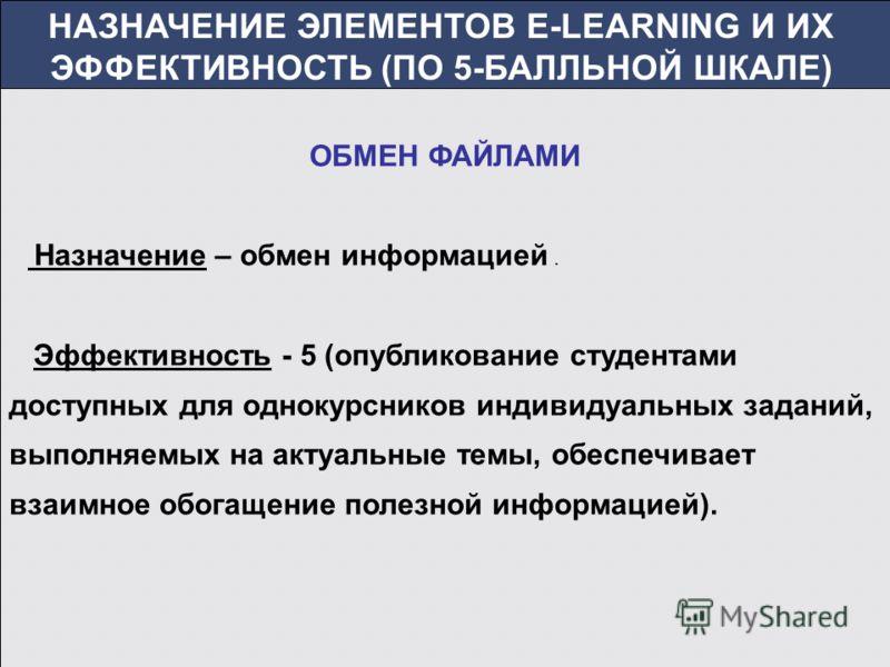 НАЗНАЧЕНИЕ ЭЛЕМЕНТОВ E-LEARNING И ИХ ЭФФЕКТИВНОСТЬ (ПО 5-БАЛЛЬНОЙ ШКАЛЕ) ОБМЕН ФАЙЛАМИ Назначение – обмен информацией. Эффективность - 5 (опубликование студентами доступных для однокурсников индивидуальных заданий, выполняемых на актуальные темы, обе