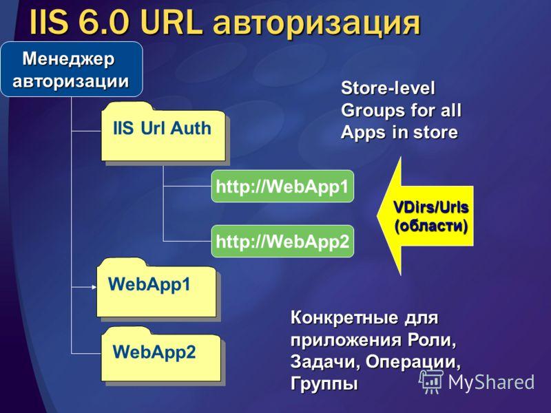 IIS 6.0 URL авторизация Менеджеравторизации http://WebApp1 http://WebApp2 IIS Url Auth WebApp1 WebApp2 VDirs/Urls (области) Конкретные для приложения Роли, Задачи, Операции, Группы Store-level Groups for all Apps in store