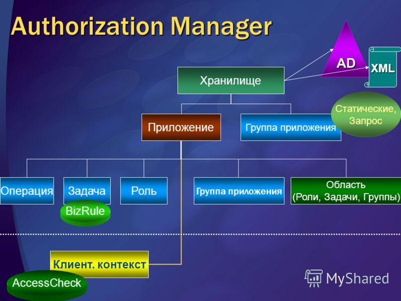 Authorization Manager Хранилище Приложение Область (Роли, Задачи, Группы) Клиент. контекст Группа приложения AccessCheck Статические, Запрос Операция ЗадачаРоль Группа приложения BizRule AD XML