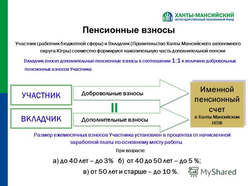 Пенсионные взносы Участник (работник бюджетной сферы) и Вкладчик (Правительство Ханты-Мансийского автономного округа-Югры) совместно формируют накопительную часть дополнительной пенсии Вкладчик вносит дополнительные пенсионные взносы в соотношении 1:
