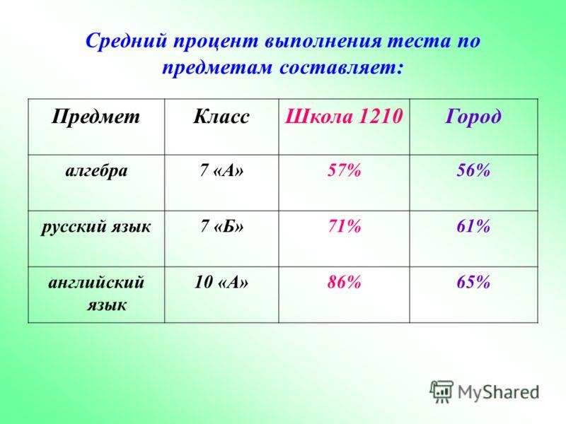 Средний процент выполнения теста по предметам составляет: ПредметКлассШкола 1210Город алгебра7 «А»57%56% русский язык7 «Б»71%61% английский язык 10 «А»86%65%