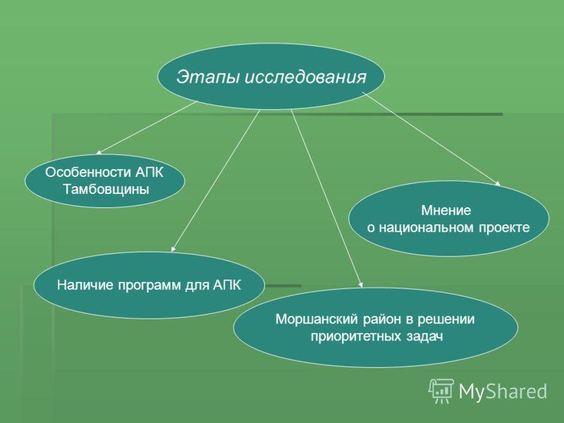 Этапы исследования Особенности АПК Тамбовщины Мнение о национальном проекте Наличие программ для АПК Моршанский район в решении приоритетных задач