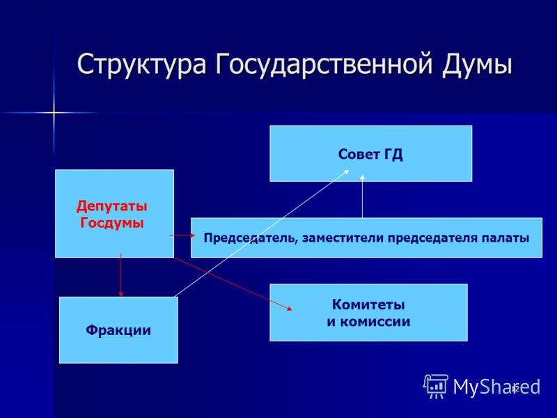 12 Структура Государственной Думы Депутаты Госдумы Совет ГД Комитеты и комиссии Председатель, заместители председателя палаты Фракции