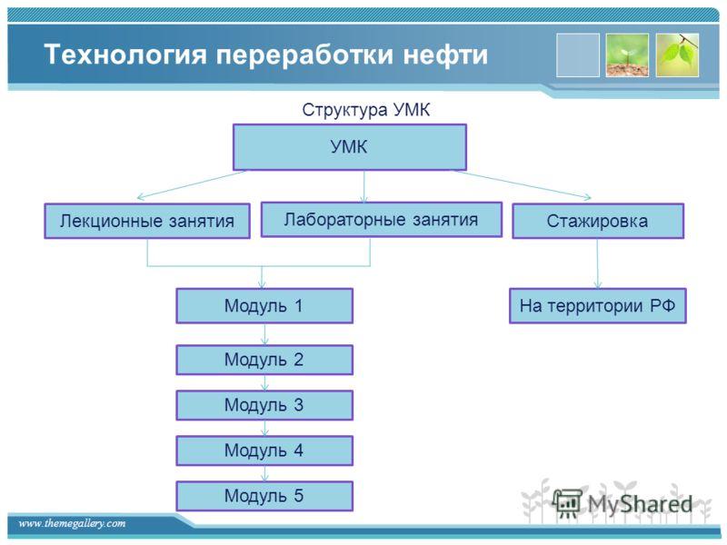 www.themegallery.com Технология переработки нефти Структура УМК УМК Лекционные занятия Лабораторные занятия Стажировка Модуль 1 Модуль 2 Модуль 3 Модуль 4 Модуль 5 На территории РФ
