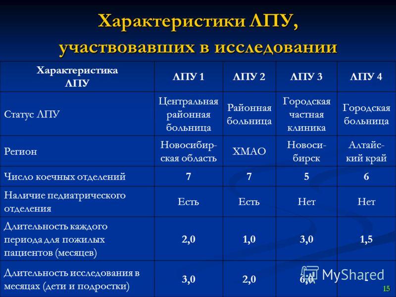 Городская поликлиника 40 москва официальный сайт
