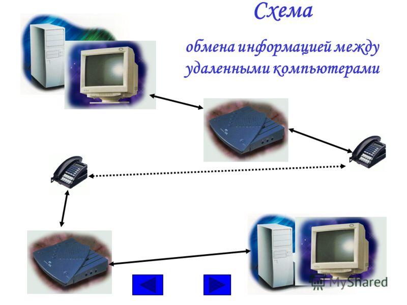 Схема обмена информацией между удаленными компьютерами