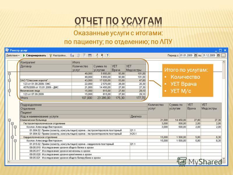 Итого по услугам: Количество УЕТ Врача УЕТ М/с Оказанные услуги с итогами: по пациенту; по отделению; по ЛПУ
