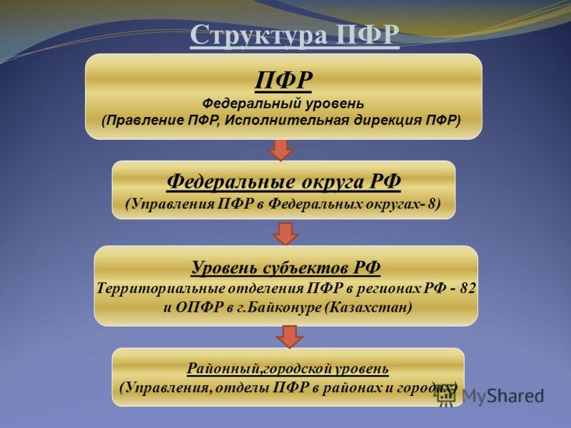 Структура пфр схема 2016