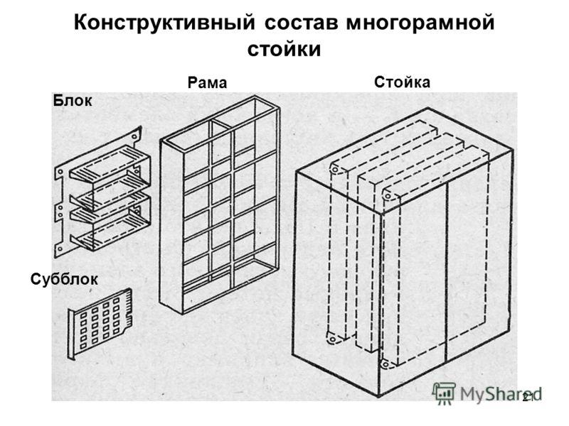 21 Конструктивный состав многорамной стойки Стойка Рама Блок Субблок